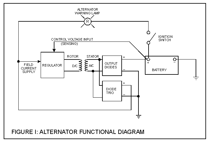 Vintage triumph register vtr figure 1 alternator functional diagram asfbconference2016 Images